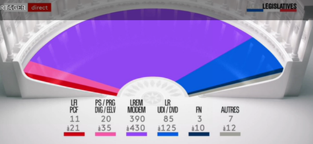 Macron legislative
