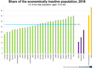 popolazione inattiva italia