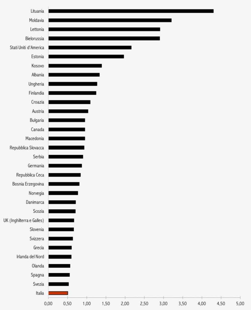 femminicidio numeri