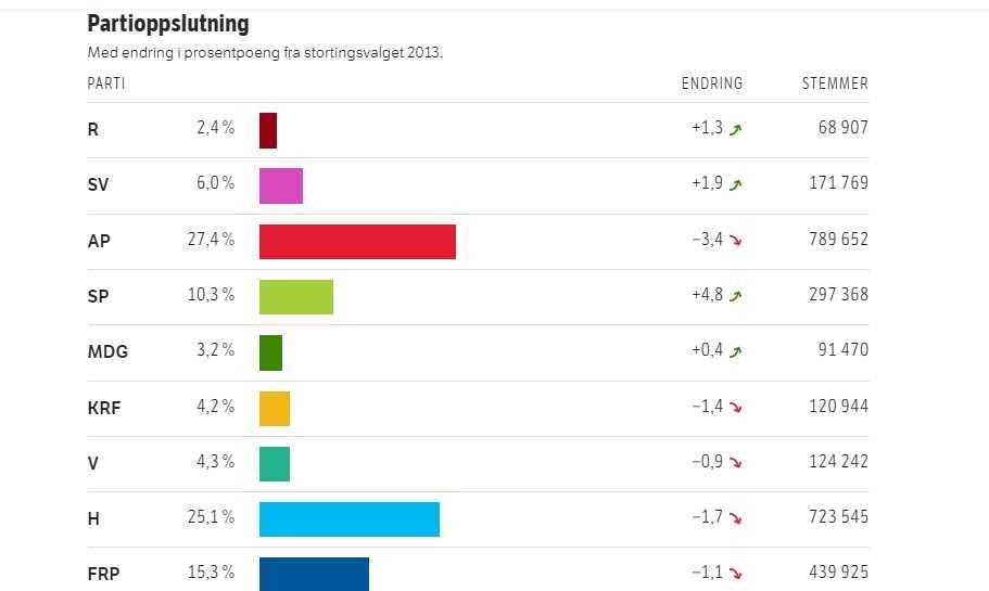 Risultati Elezioni Norvegia