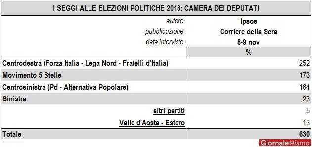 previsioni elezioni politiche 2018