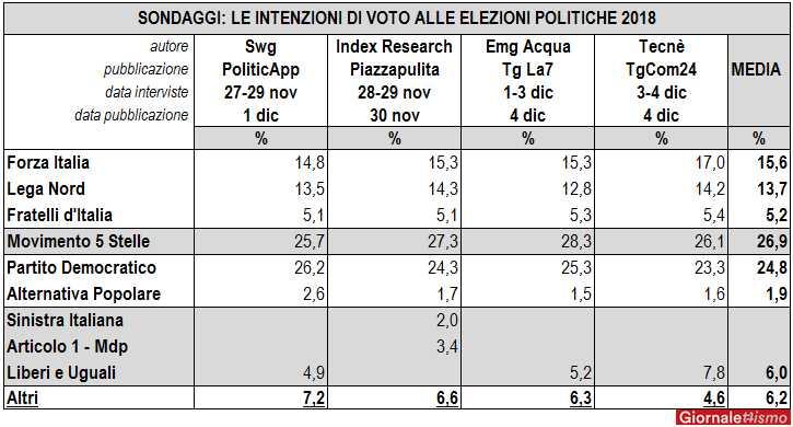 sondaggi elezioni politiche 2018