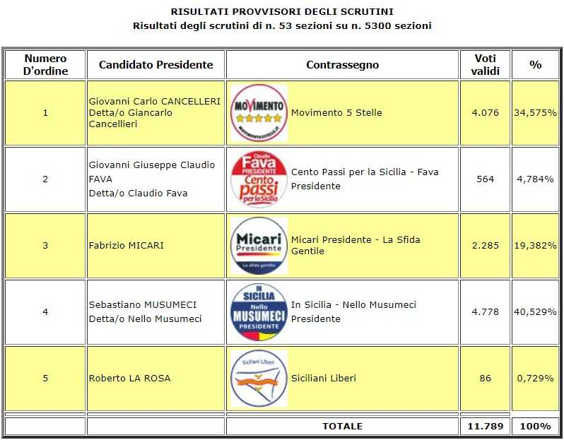 risultati elezioni regionali sicilia
