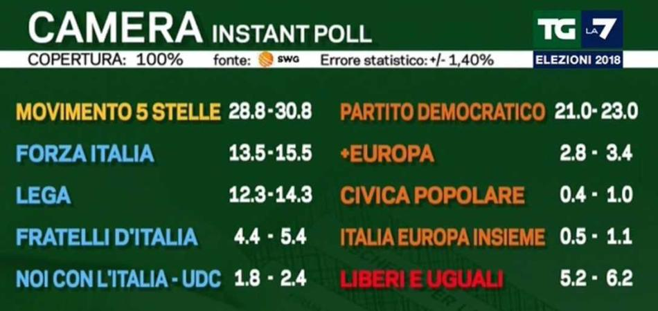 exit poll 2018