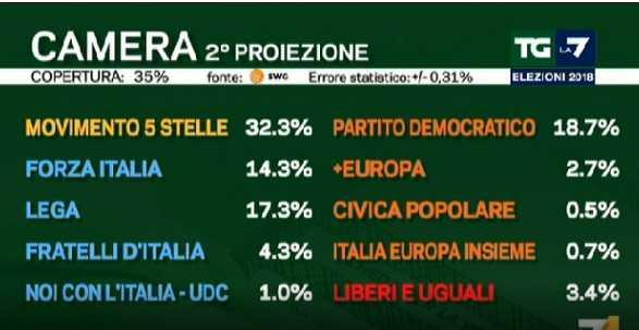 risultati elezioni nazionali 2018